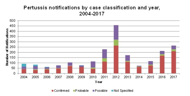 Pertussis case classification